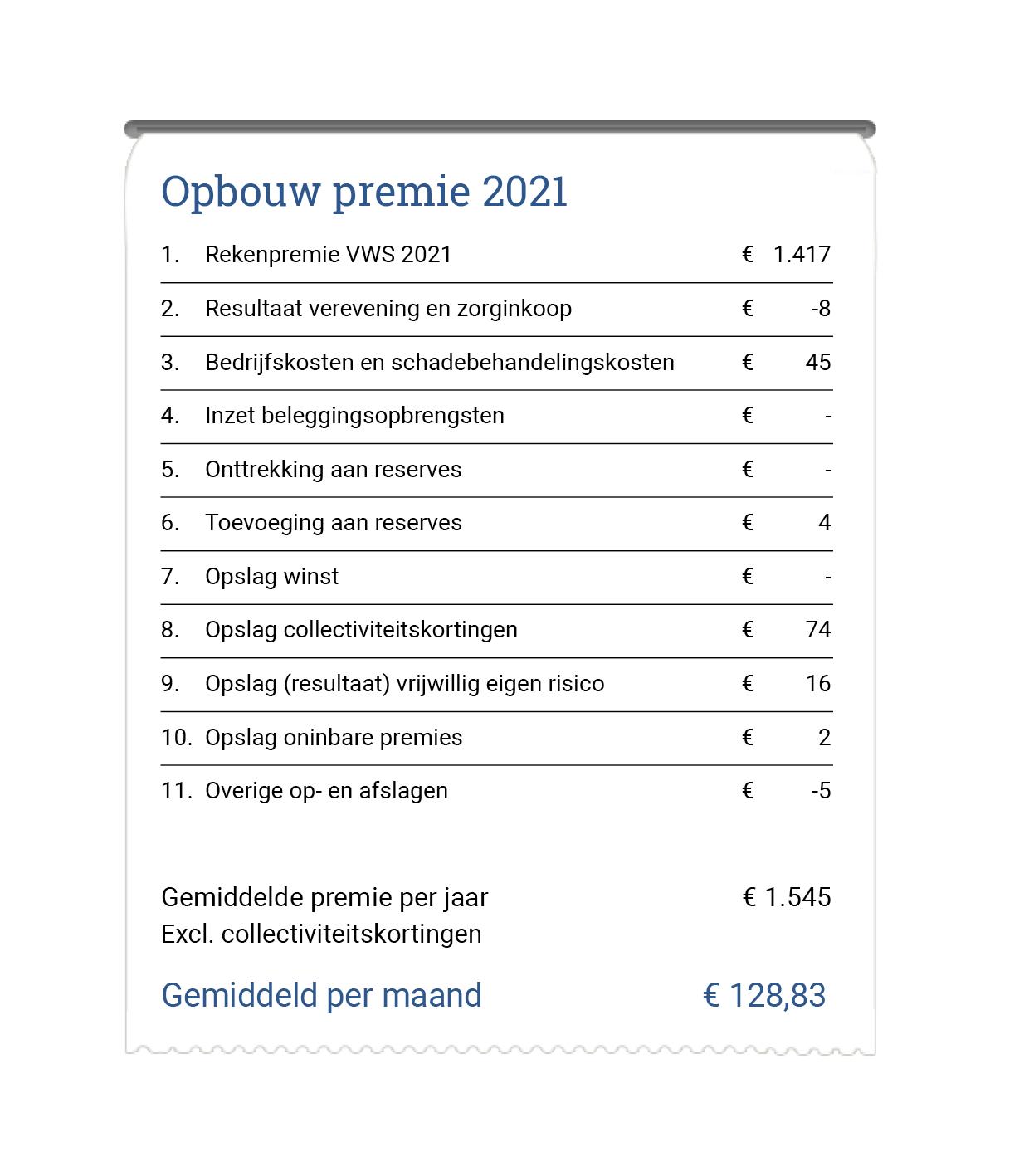 Opbouw van de premie in 2020